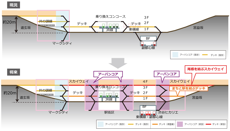 図2-2  渋谷のネットワーク(日建設計作成)