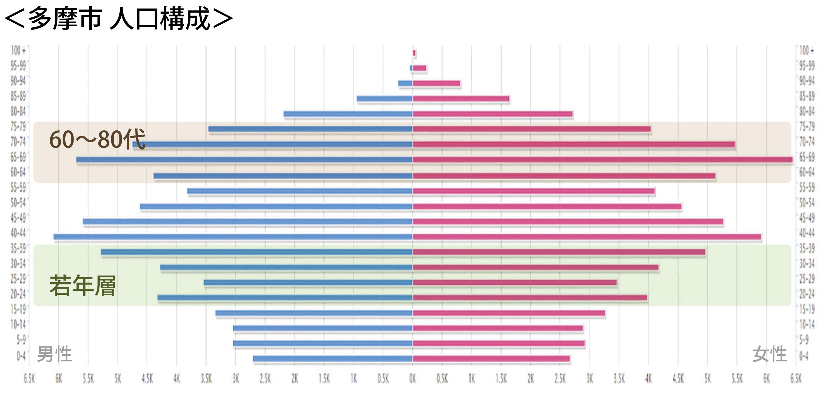 図3-1  青葉区、多摩市人口構成(平成27年(2015年)国勢調査を基に日建設計作成)