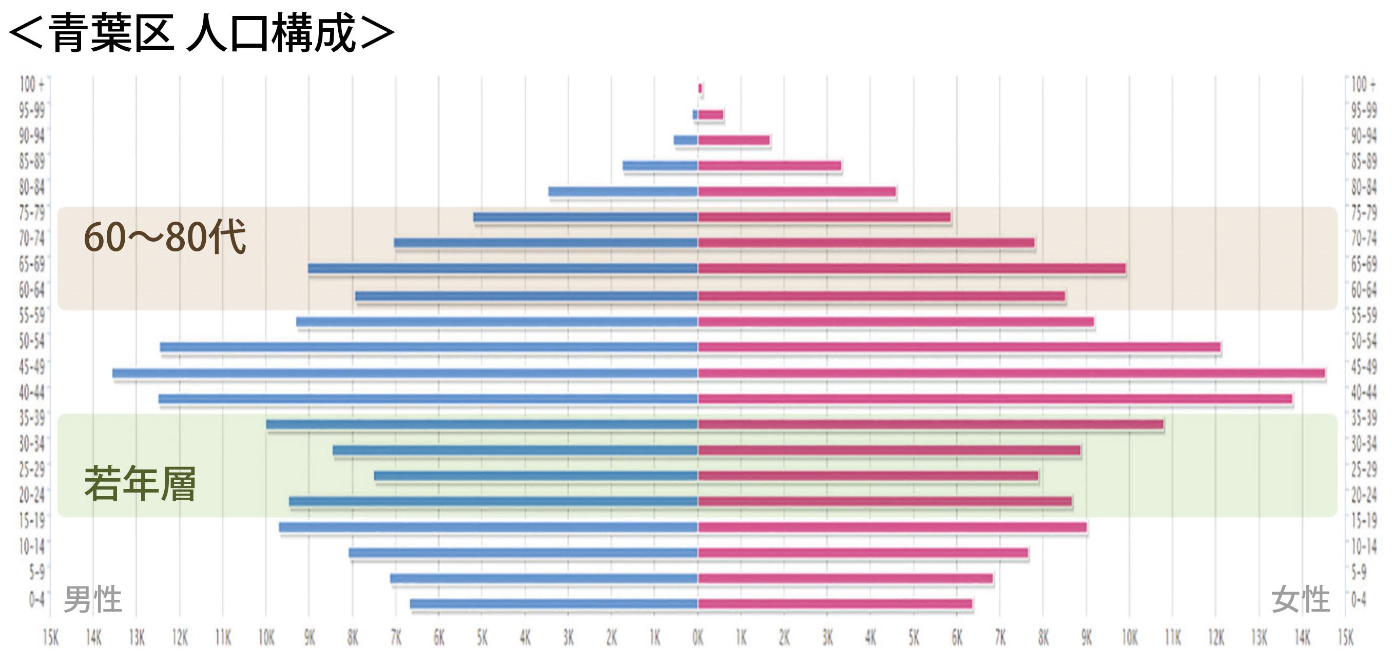図3-2  青葉区、多摩市人口構成(平成27年(2015年)国勢調査を基に日建設計作成)