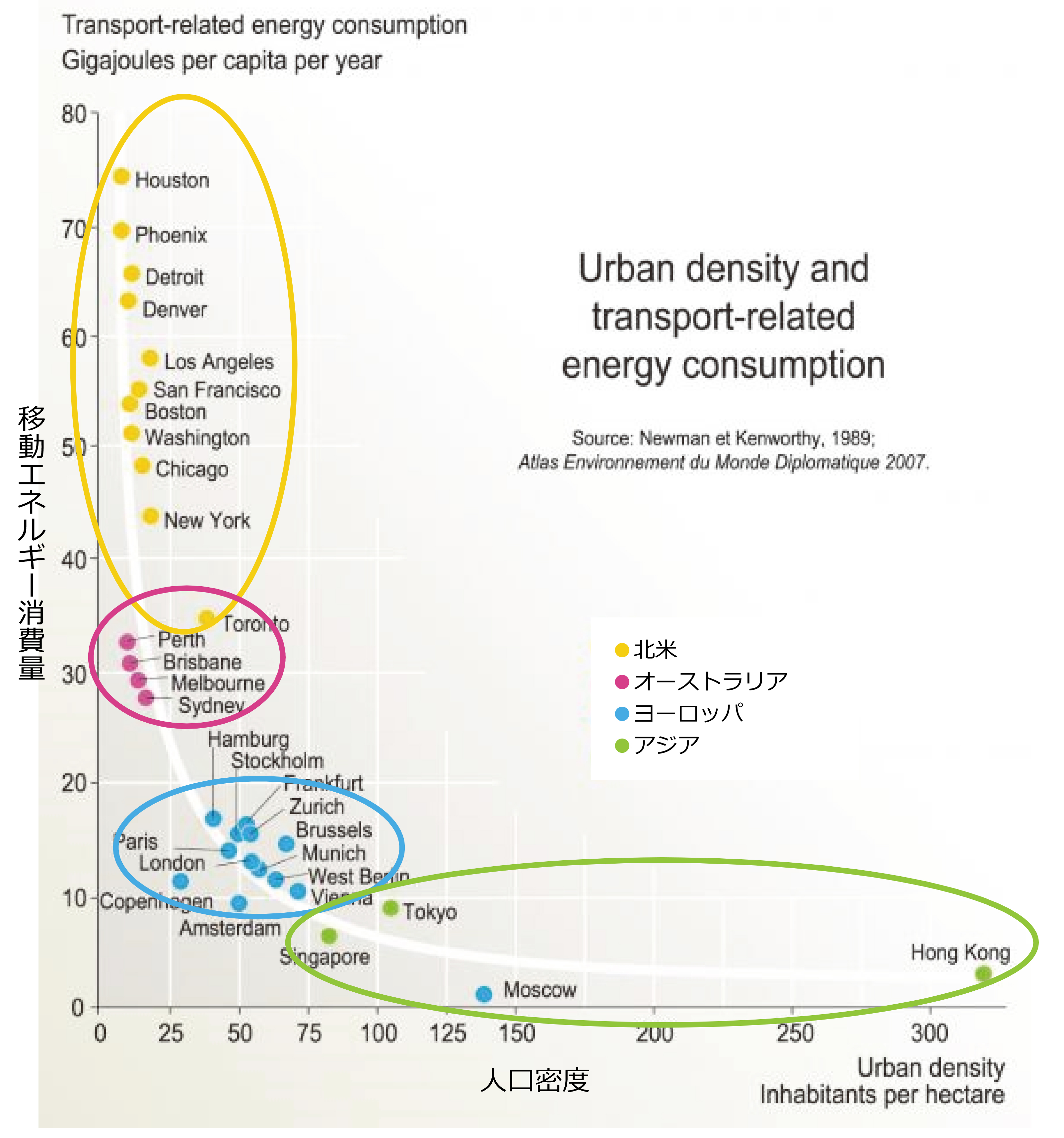 図4  人口密度と移動消費エネルギー(Newman and Kenworthy Sustainability and Cities、Island Press資料を筆者にて加筆)