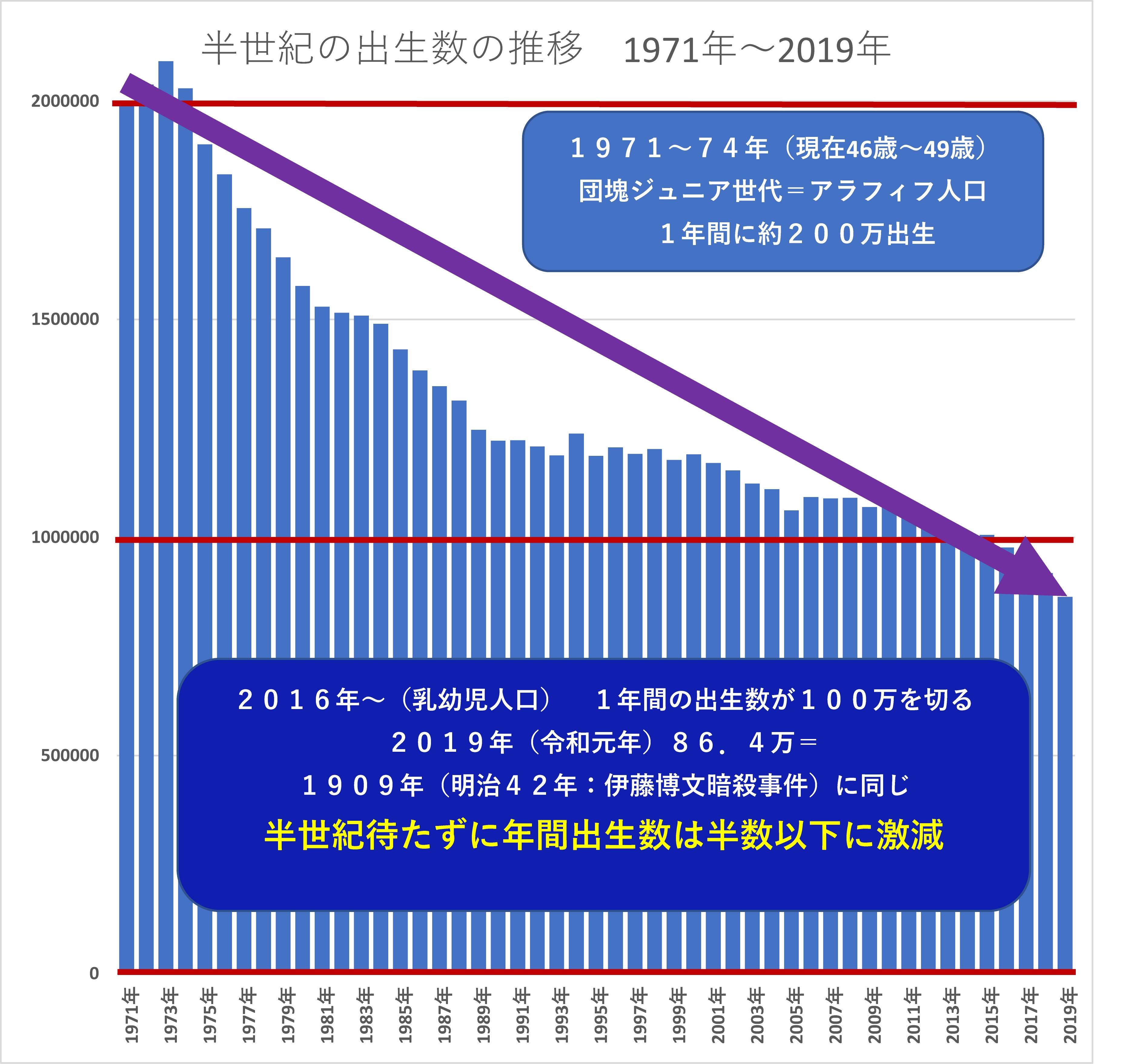 図表1 日本におけるこの半世紀の年間出生数の推移(人)