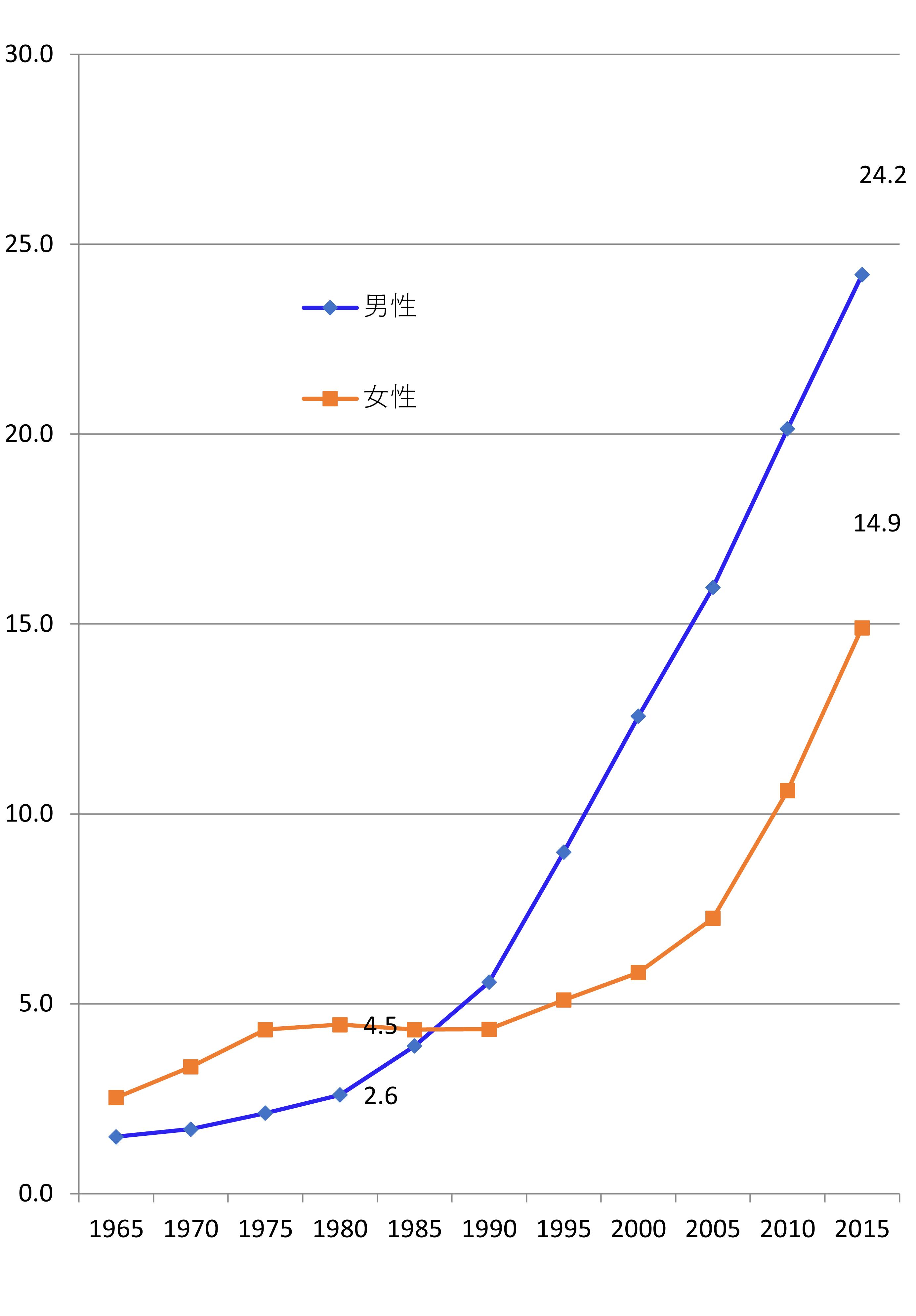 図表2 日本における50歳婚歴無し割合の推移(%)