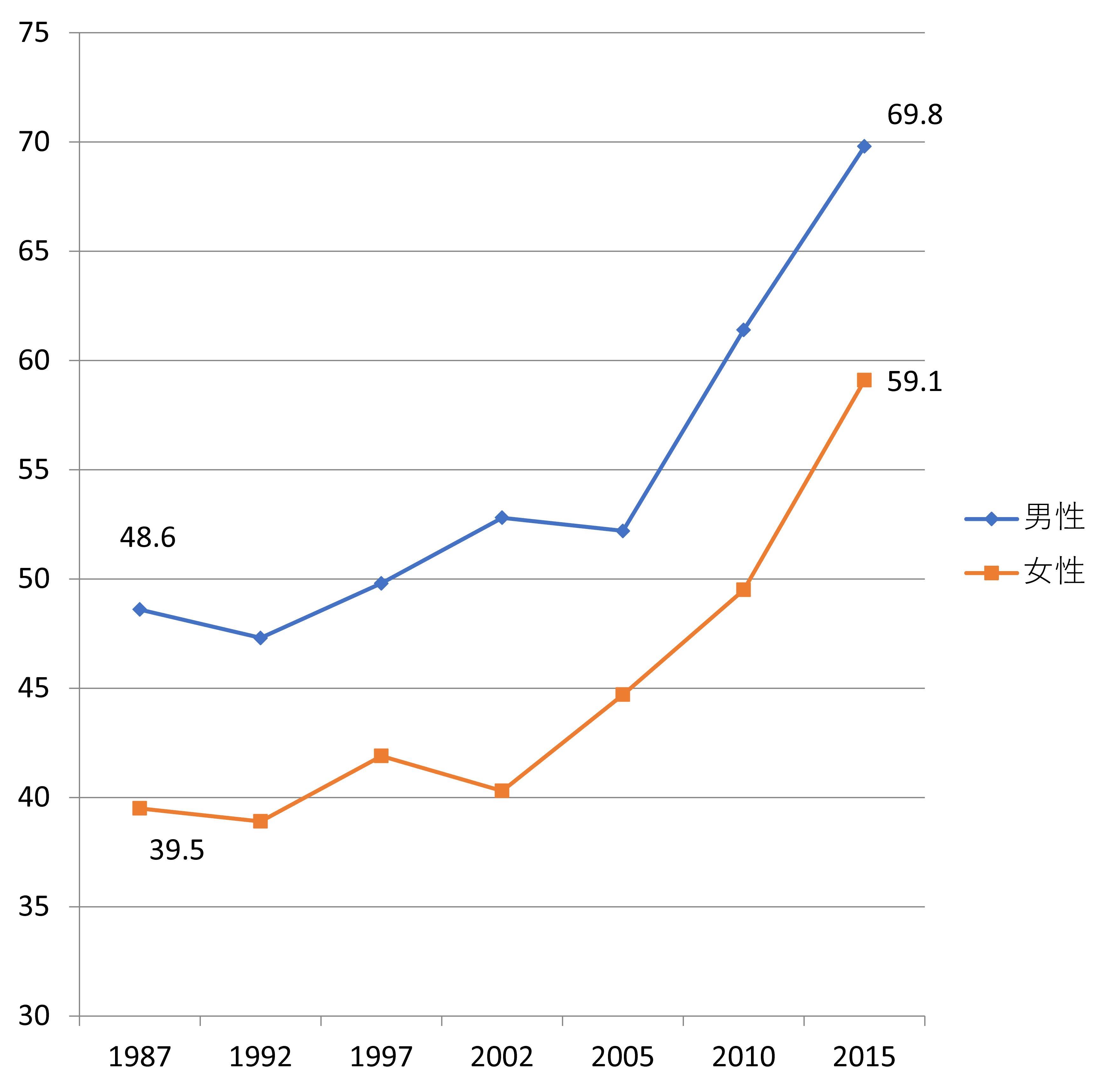 図表3 日本における18歳から34歳の男女の非交際割合の推移(%)