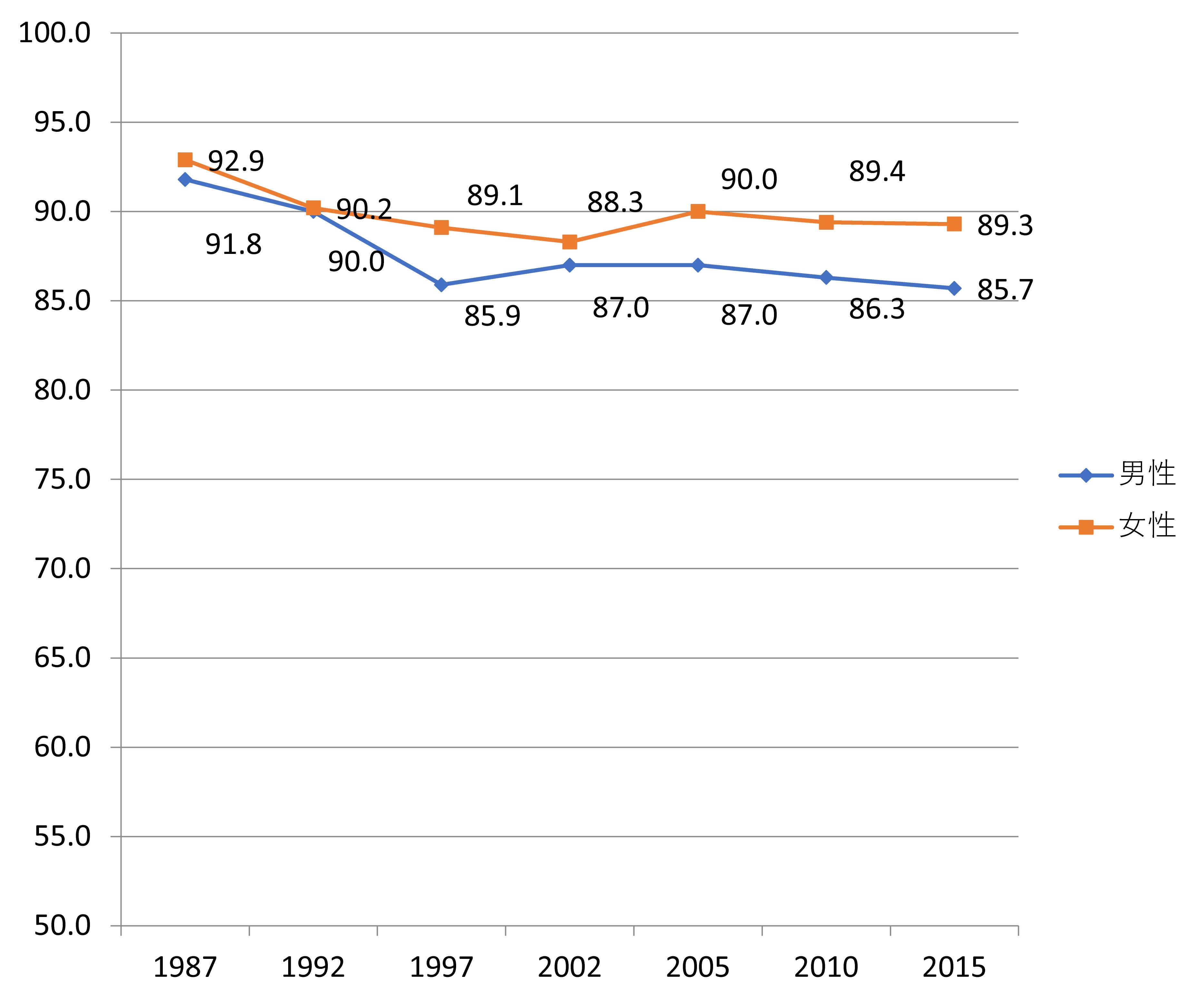 図表4 日本における18歳から34歳の男女の結婚意志(いずれ結婚するつもり)の推移(%)