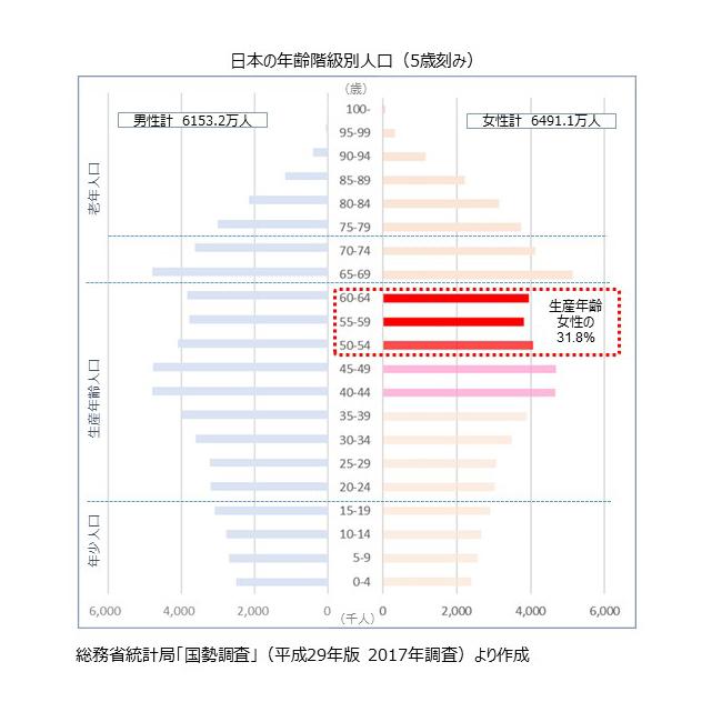 図1:日本の年齢階級別人口(5歳刻み)