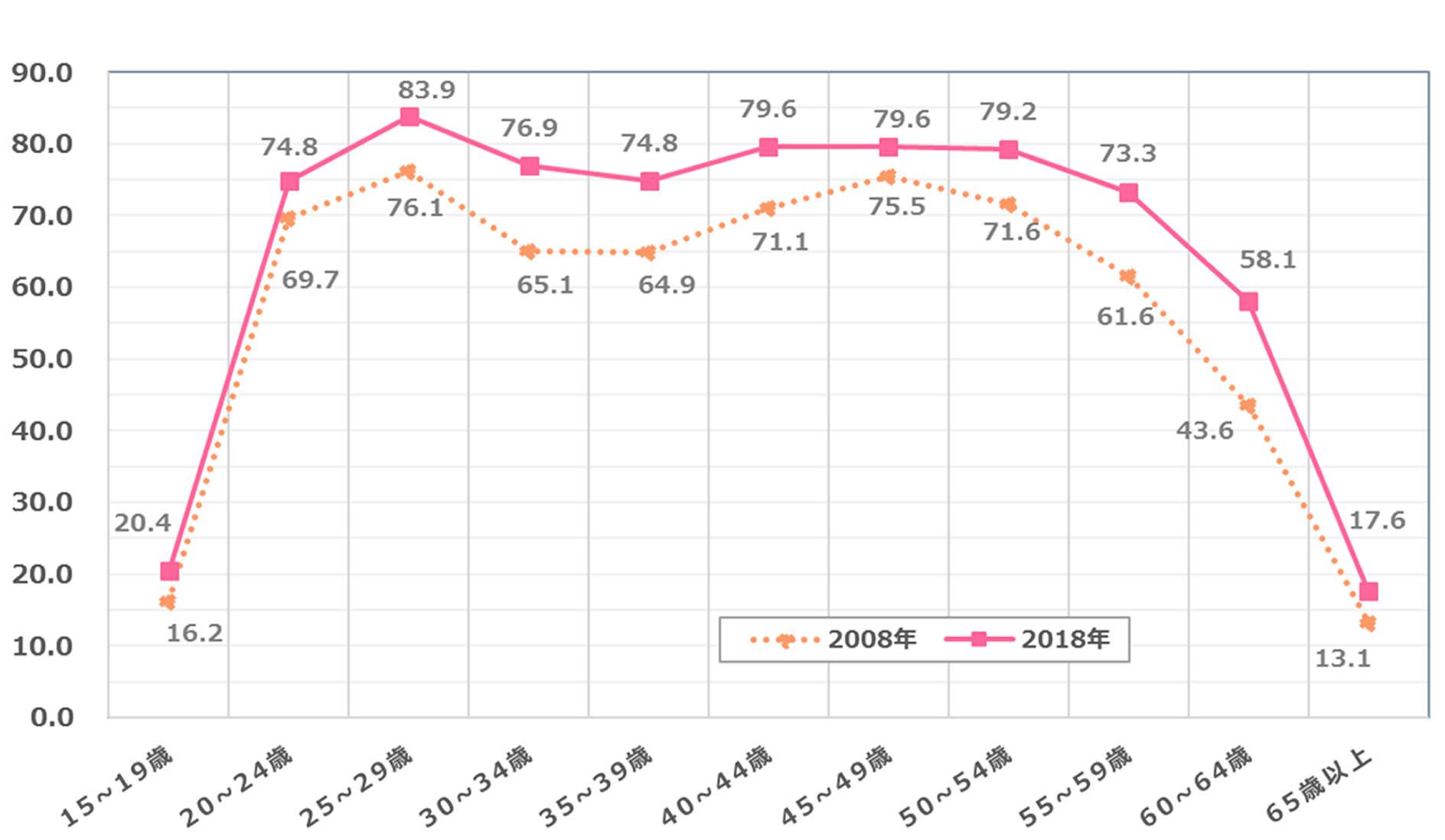 図3:女性の年齢階級別労働力率