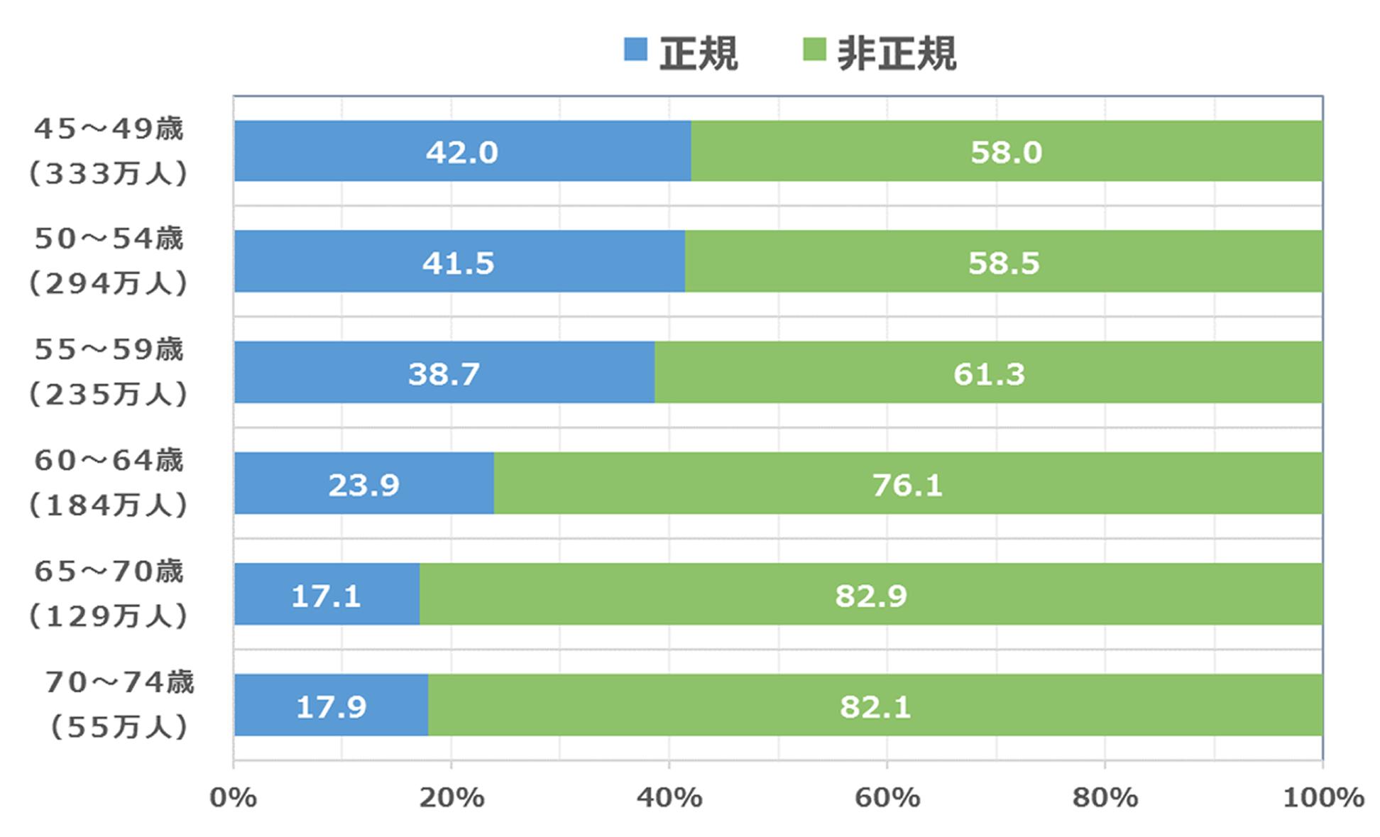 図4:女性45歳以上就業者の正規・非正規構成比率