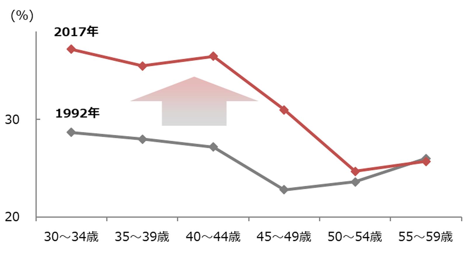 図表1:年齢階層別 黒字率の変化