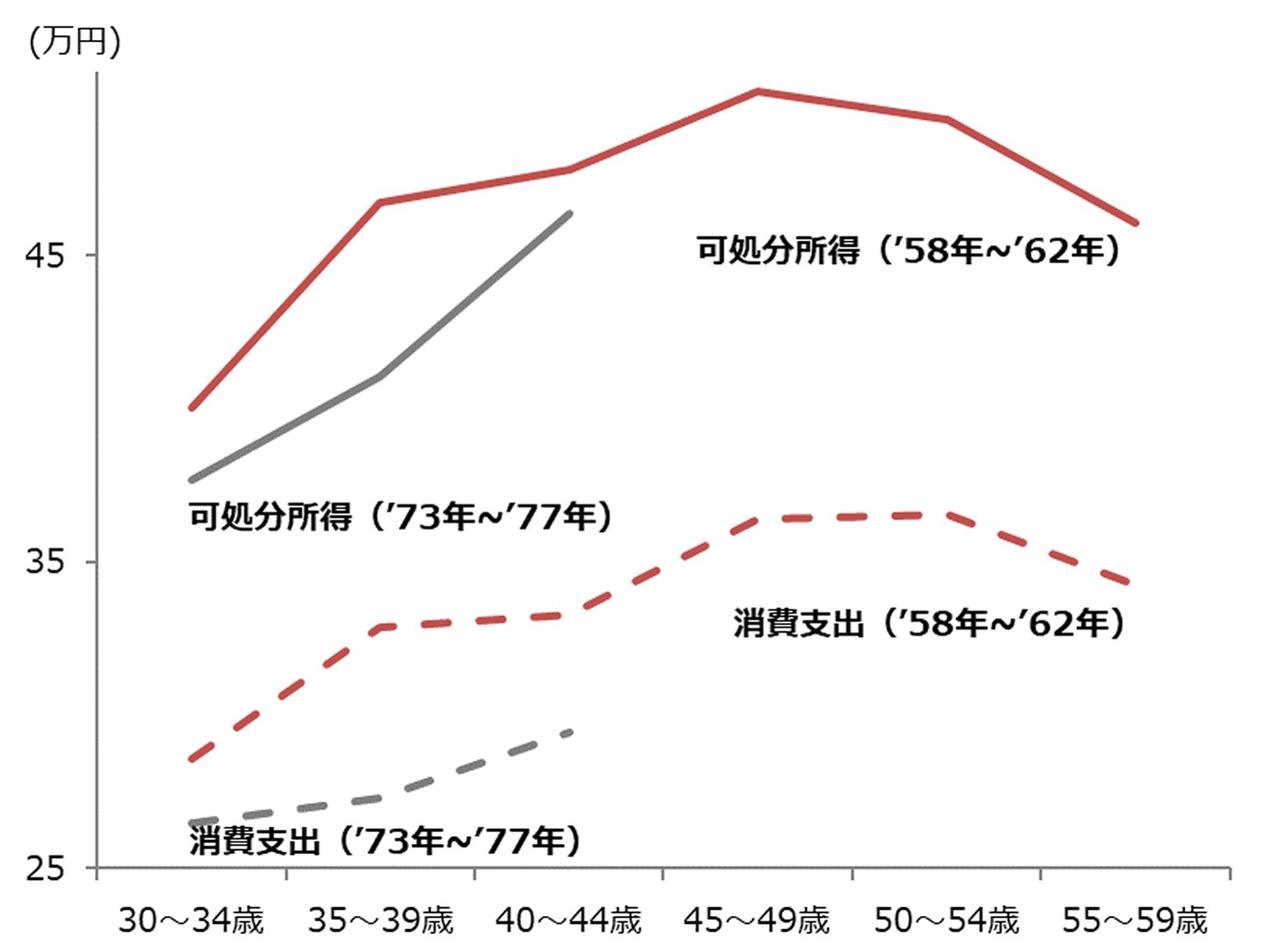 図表3 生年別 可処分所得と消費支出の推移(月額)