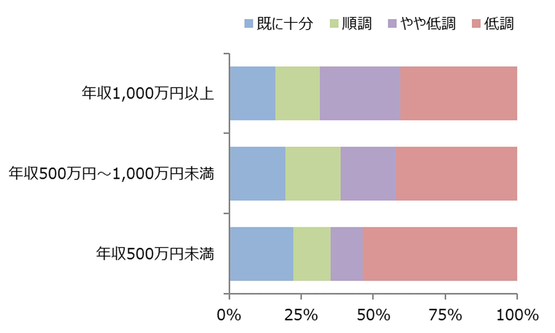 図表5:年収階級別 50代の資産形成状況
