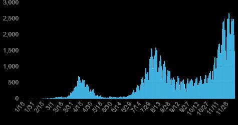 図表1: 新型コロナウイルス陽性者数の推移 2020年12月1日現在