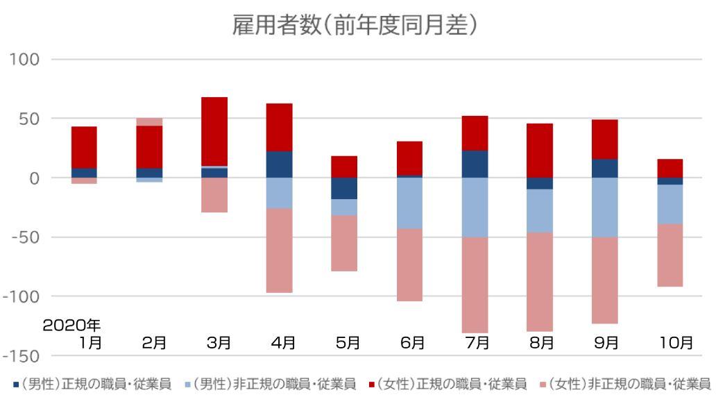 図表2:雇用者数(前年度同月差)