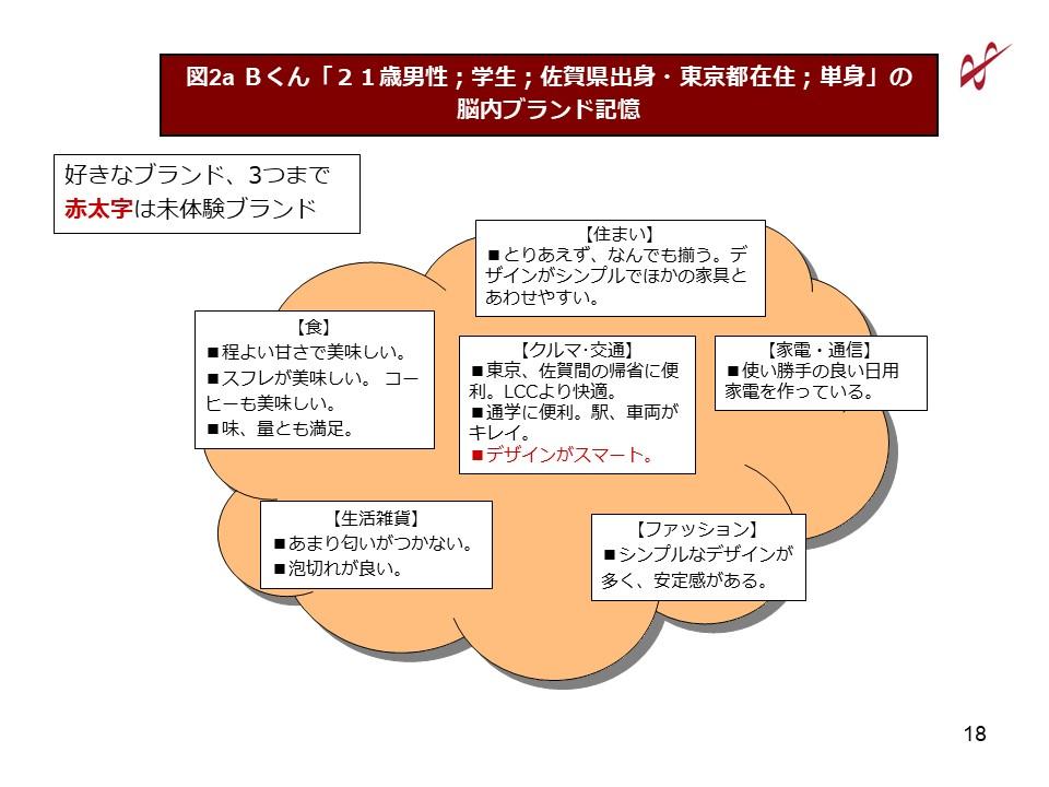 図2a-2