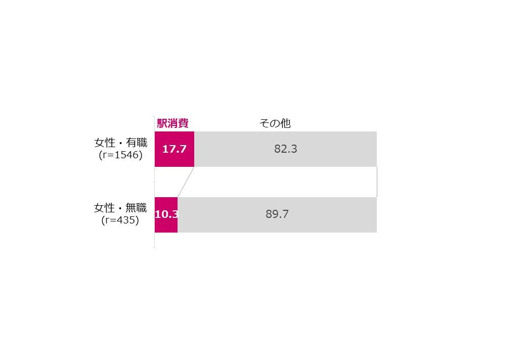 図1:買い物に占める駅消費比率