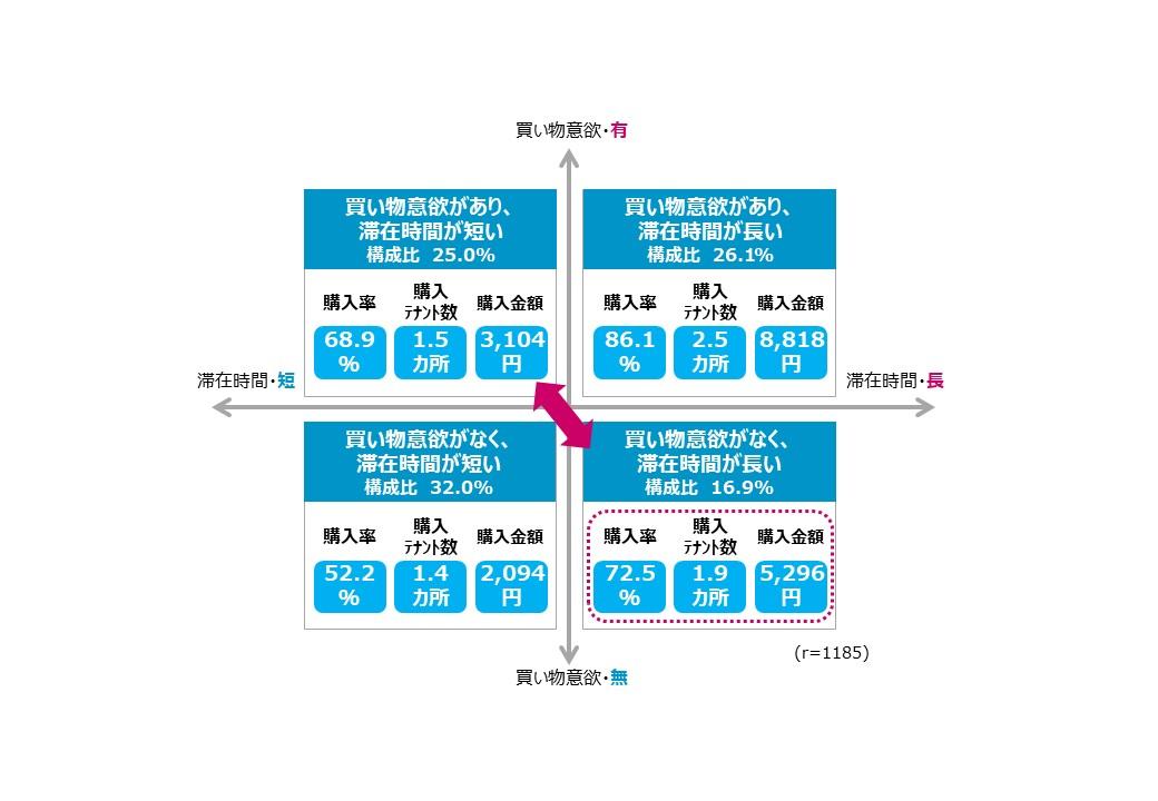 図3:買い物意欲の有無と、滞在時間の長短による駅ビル利用実態の違い