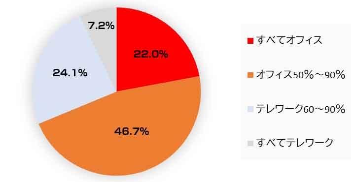 図1:業務の何%をオフィス/テレワークで行いたい