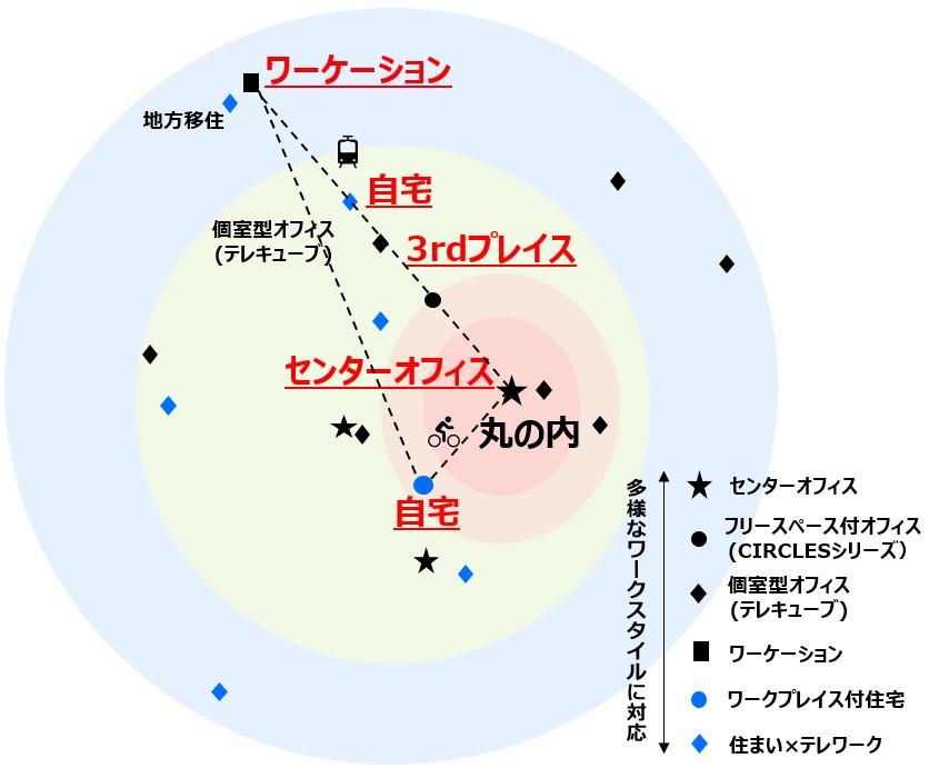 図3:多様なワークスタイル・ライフスタイルへの対応