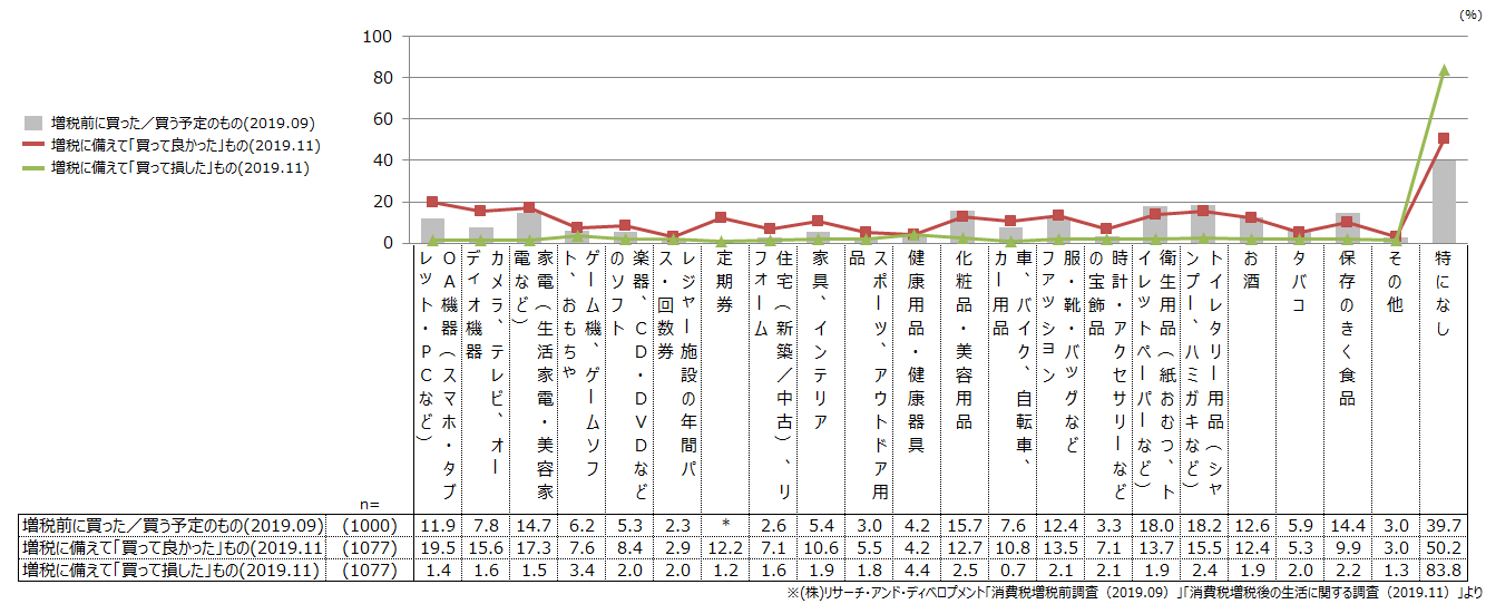 (図1)消費増税に備えて買ったもの