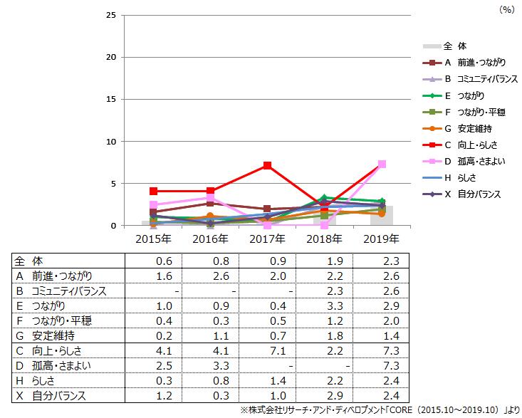(図1)ウェアラブルデバイス保有率