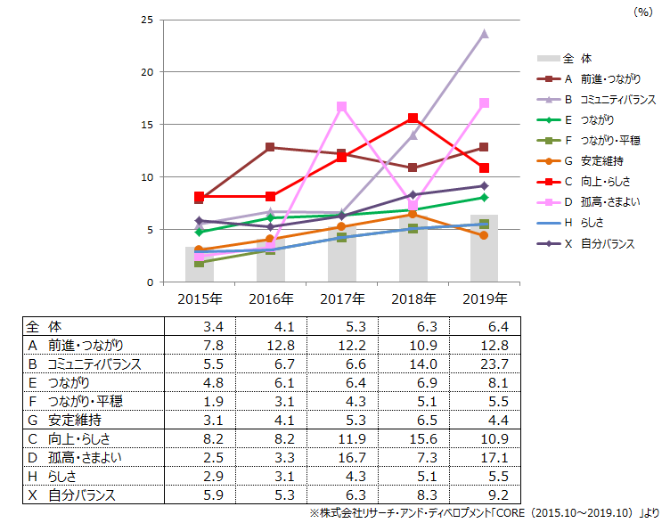 (図2)ウェアラブルデバイス保有意向率