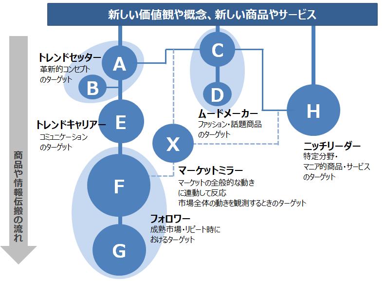 (図4)R&Dオリジナル消費価値観クラスター「ポテンシャル・ニーズ・クラスター」のマーケットにおける位置づけ