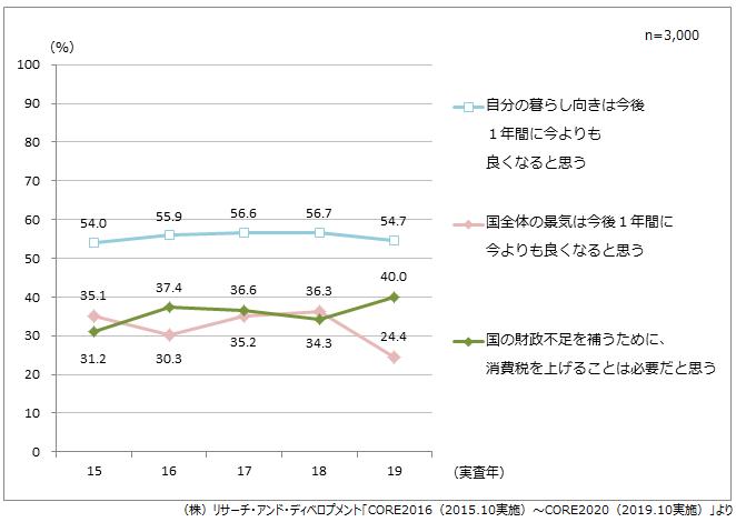 (図1)消費税増税に対する意識と景況感