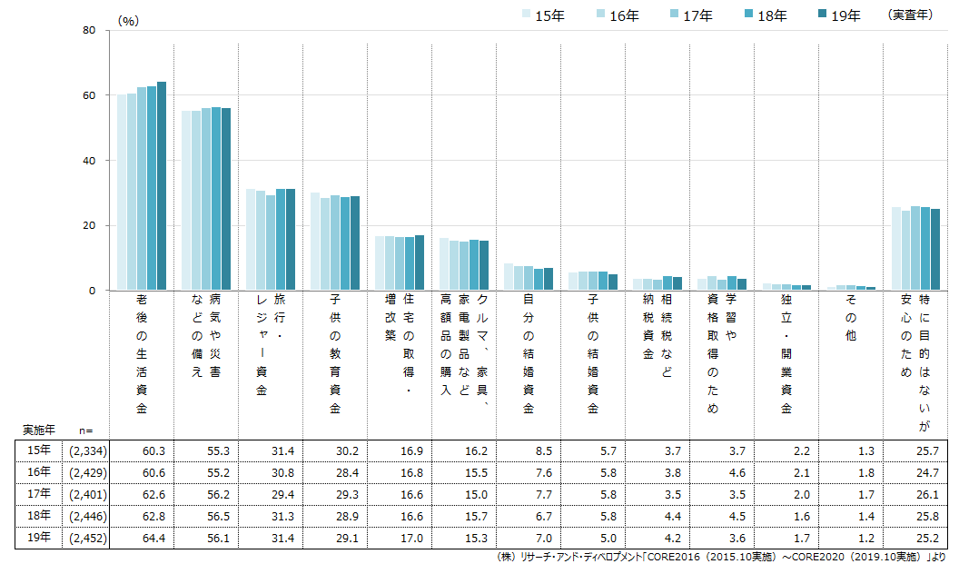 (図2)預貯金の主な目的の推移(3つまで複数回答可)