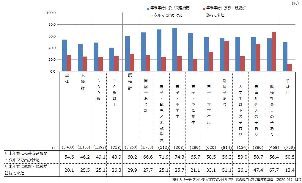 (図1)年末年始の外出の有無(単数回答)と来客の有無(単数回答):ライフステージ別