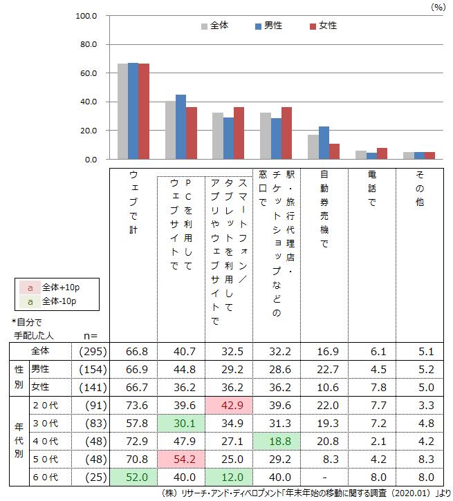 (図1)年末年始の移動の際の公共交通機関のチケット手配方法(複数回答)