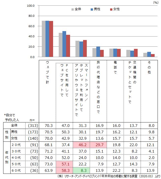 (図3)年末年始の宿泊先の予約方法(複数回答)