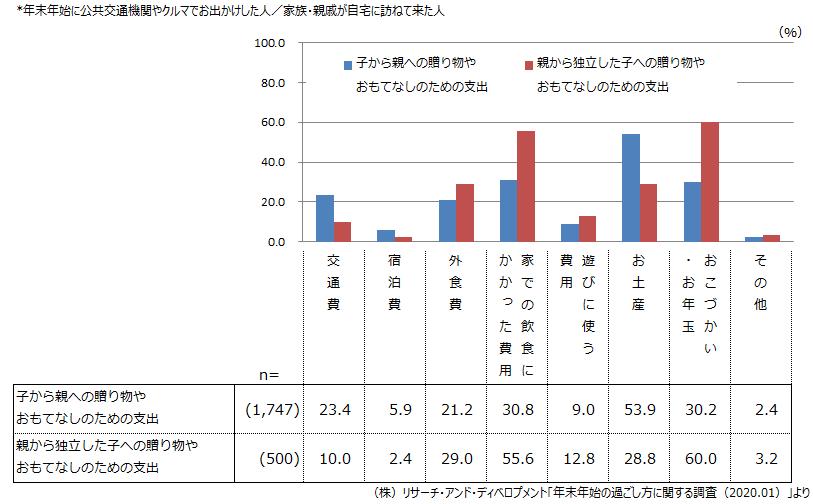 (図2)年末年始の親子間での消費の項目
