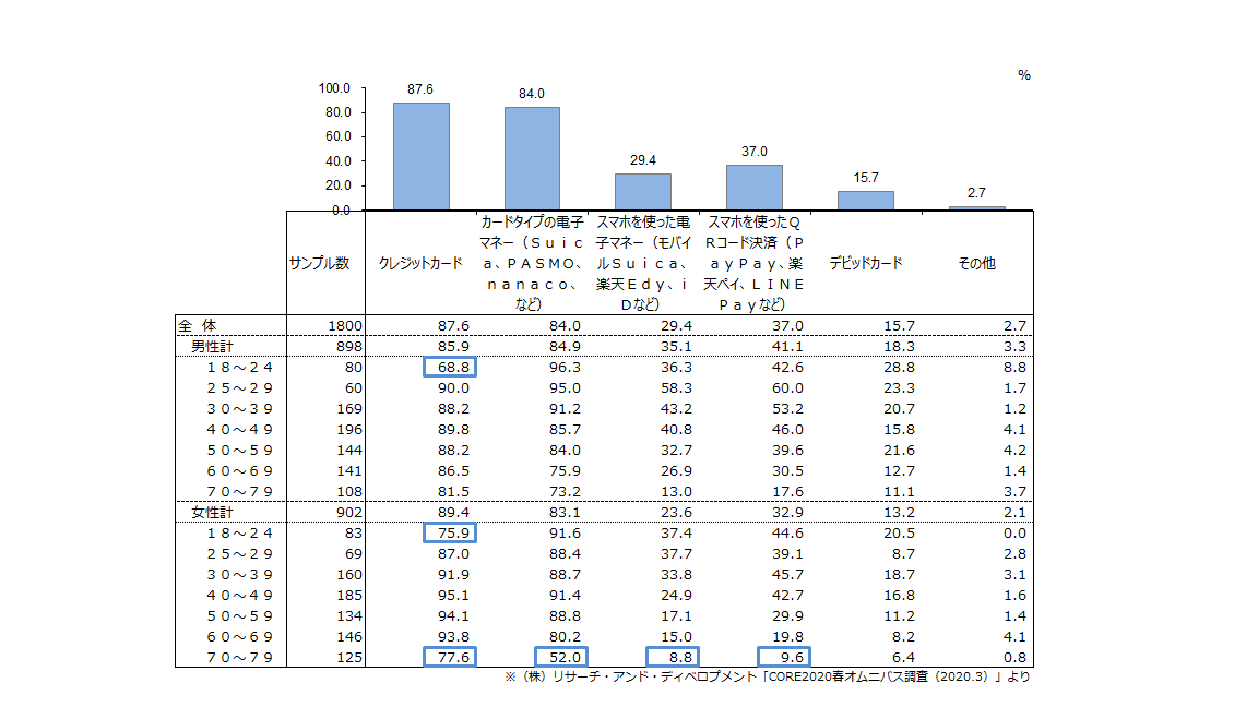 (図1)キャッシュレス決済の所有・登録率(複数回答)