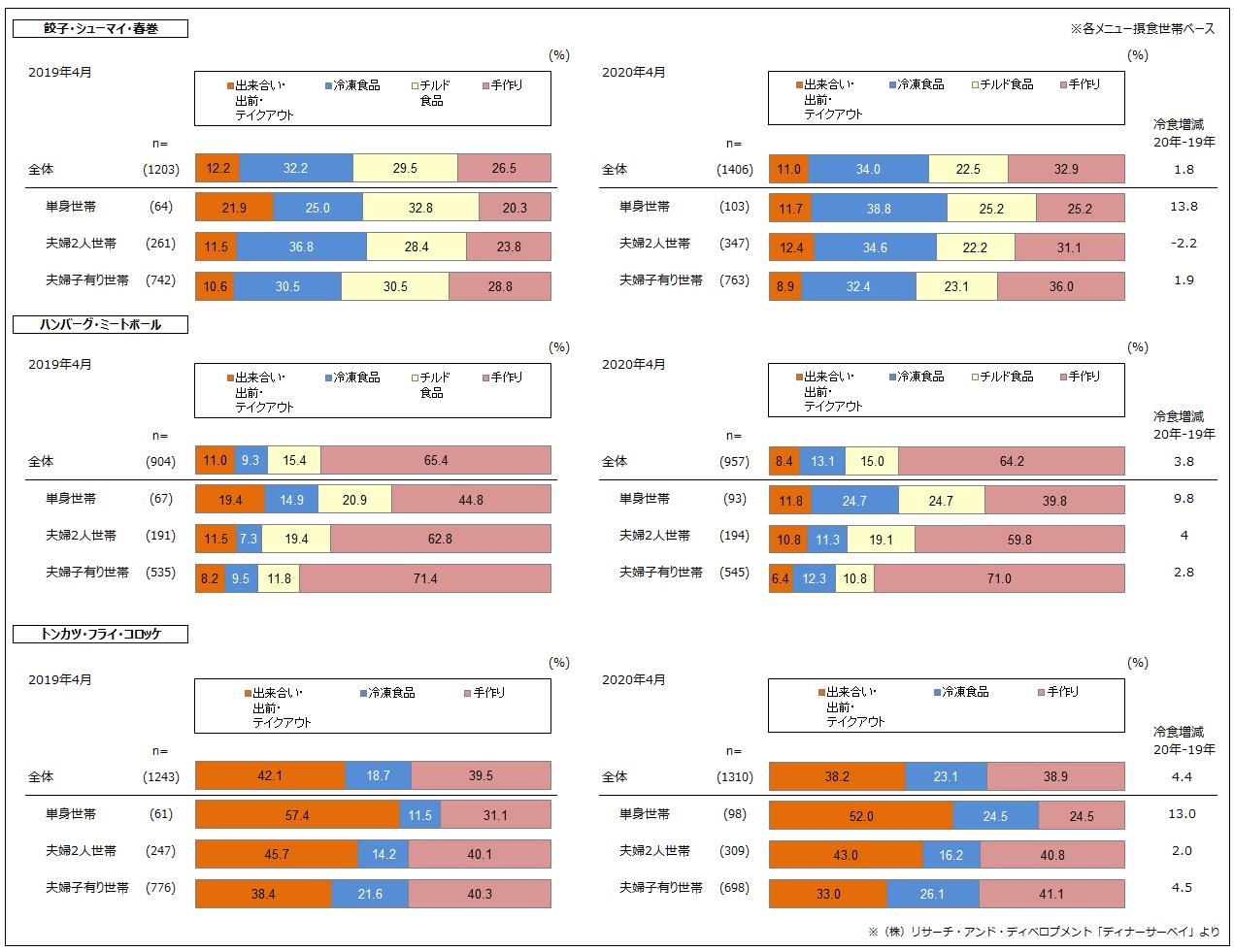 (図3)中食・加工食品の使用状況変化
