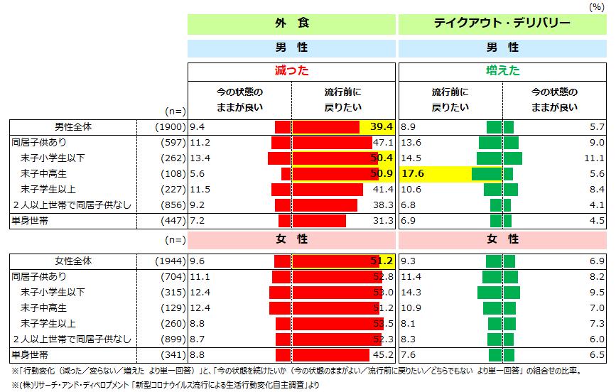 (図1)変化した行動への意識~外食、テイクアウト・デリバリー~