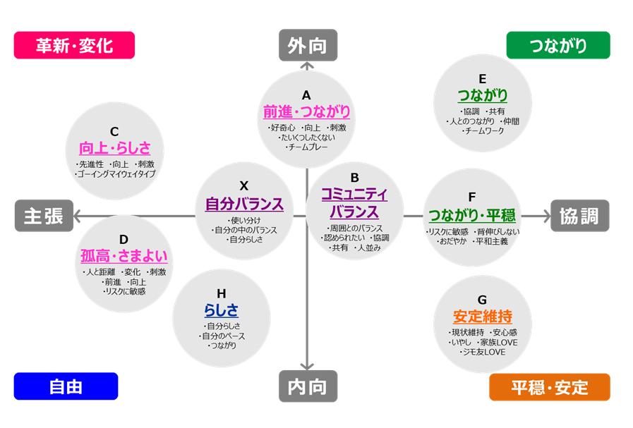 (図1)R&Dオリジナル消費価値観クラスター「ポテンシャル・ニーズ・クラスター」の意識上の位置づけ