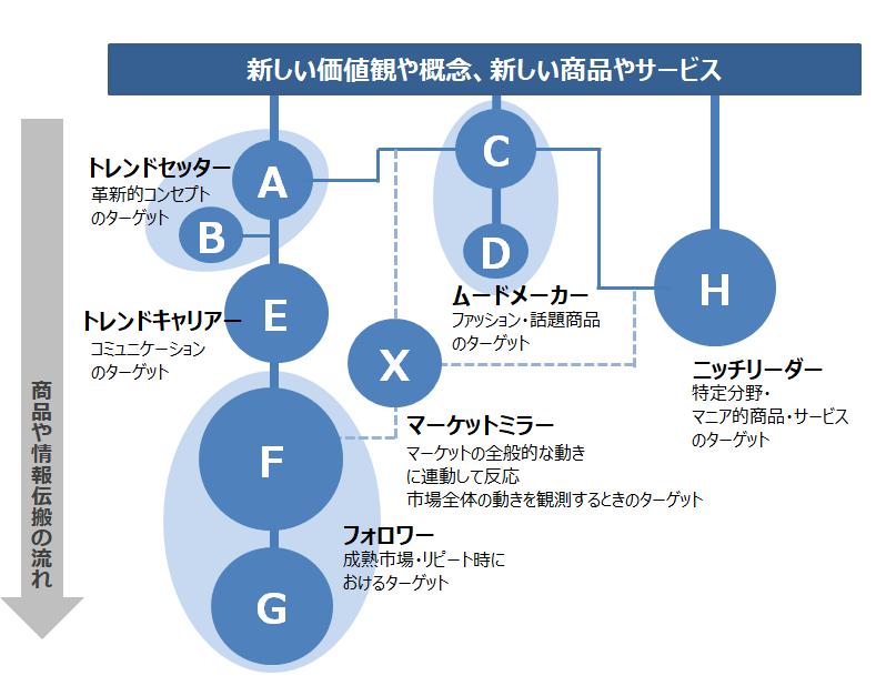 (図2)R&Dオリジナル消費価値観クラスター「ポテンシャル・ニーズ・クラスター」のマーケットにおける位置づけ