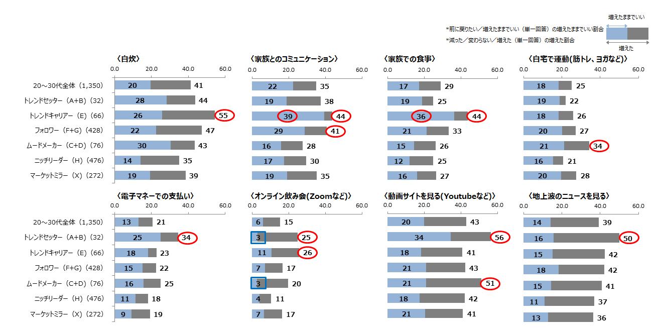 (図4)新型コロナウイルス感染症の流行による行動の変化と今後の定着(主なもの)
