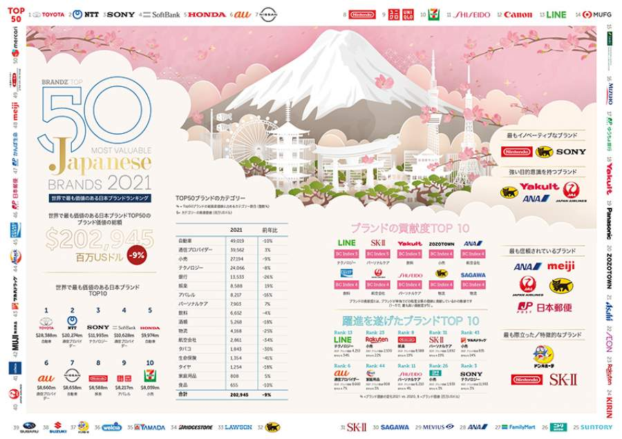 WPP/Kantar、日本のブランドランキング上位50を発表:トヨタは競合と差をつけ首位をキープ、 LINEと楽天が大躍進、イノベーターの筆頭格は任天堂